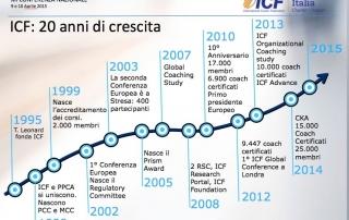 Giovanna D'Alessio alla Conferenza ICF 2015